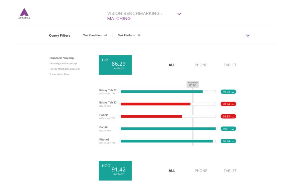 Aurasma Benchmark App